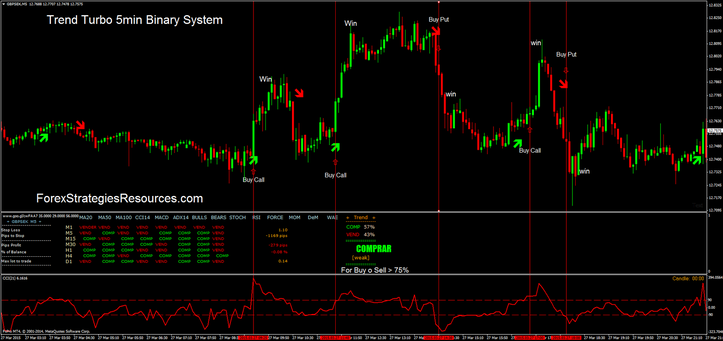 Binary option turbo strategy