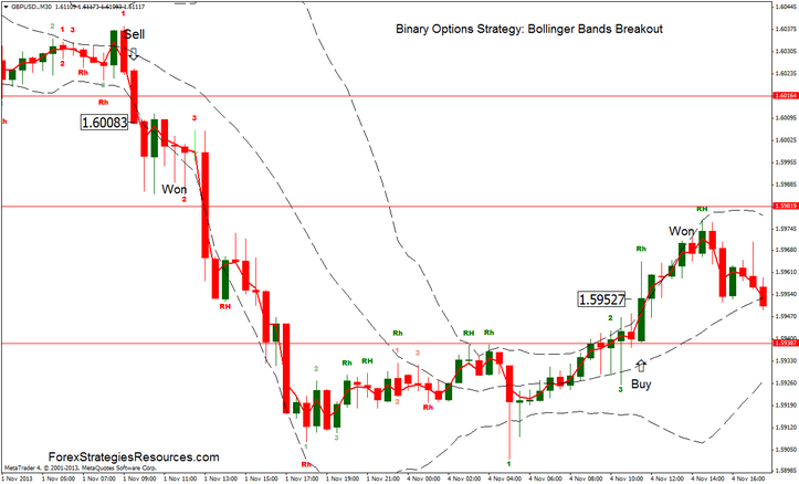 Bollinger bands trading strategy binary options