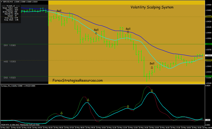 Volatility breakout system forex
