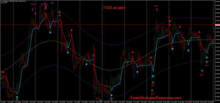 ITMX Trading with step ma 3.1