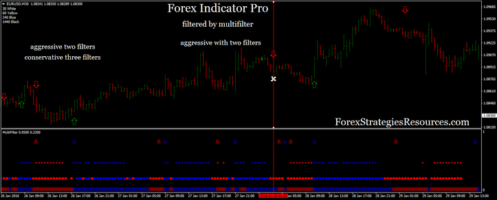 Forex Pro Indicator with multifilter indicator