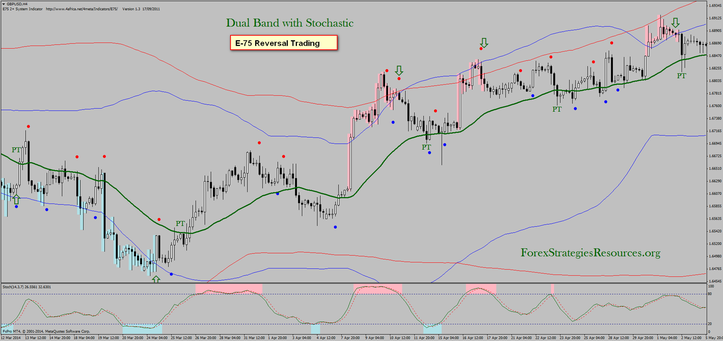 Dual Band with Stochastic (E-75 reversal Trading)