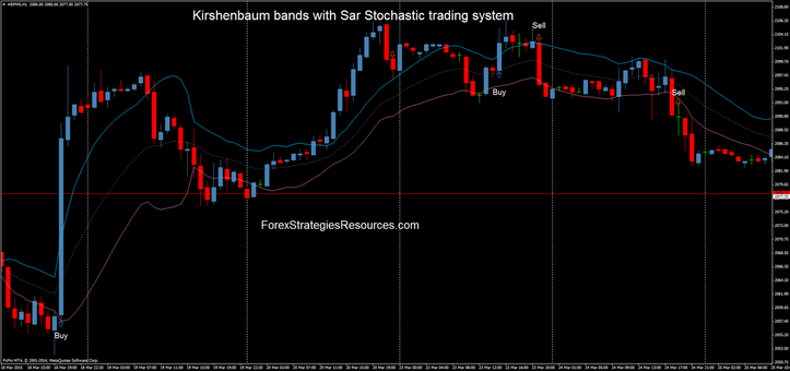 Trading system stochastic