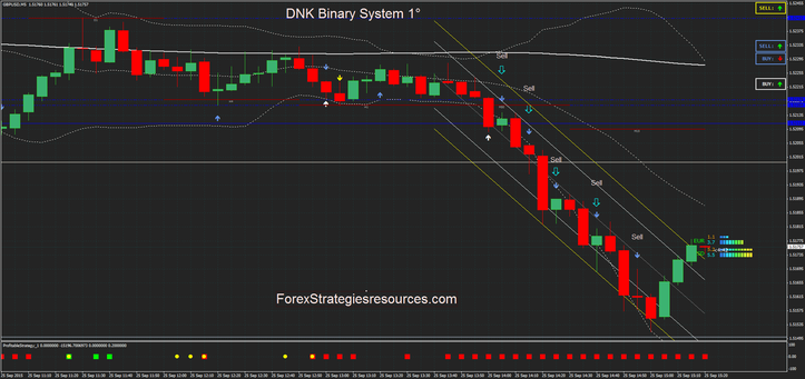DNK Binary System  with trend filter.