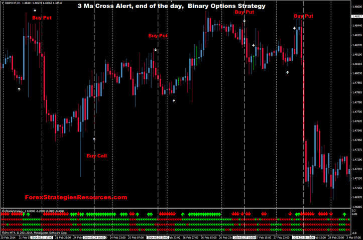 3 Ma Cross Alert, end of the day,  Binary Options Strategy