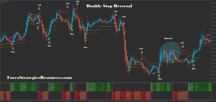 In the pictures  Double Stop Reversal in action.
