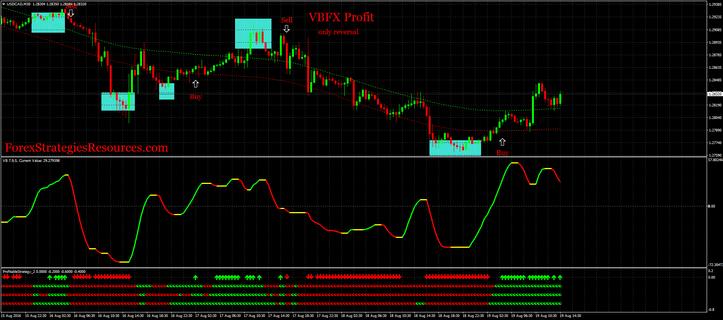 VB Profit Reversal