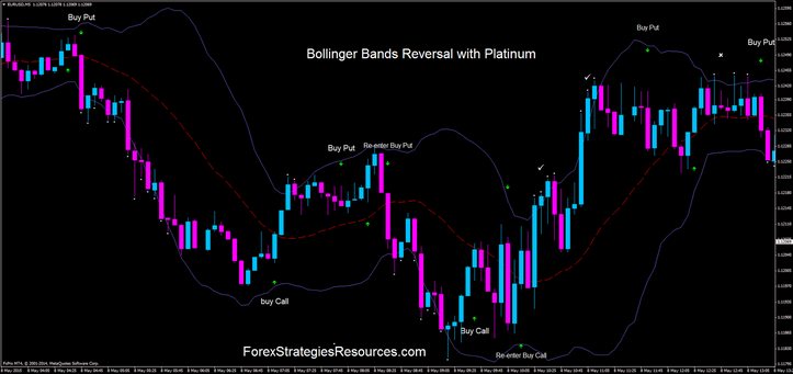 Bollinger Bands Reversal with Platinum in action.