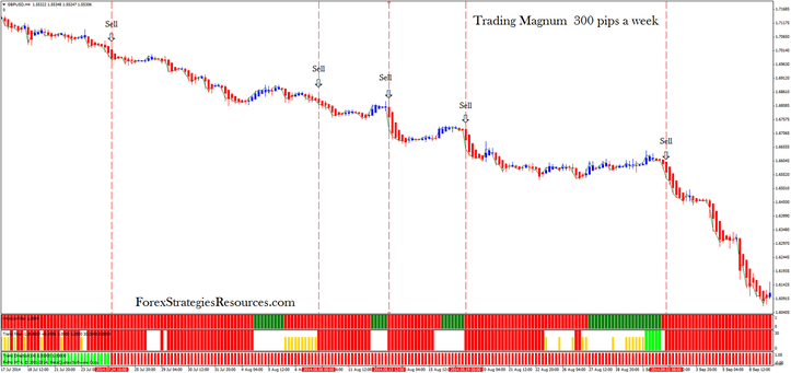 Trading Magnum  300 pips a week in action 4H time frame