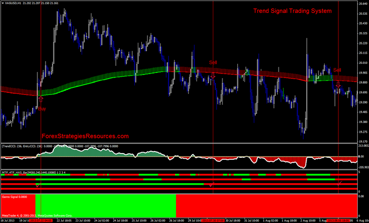 Trend trading signals