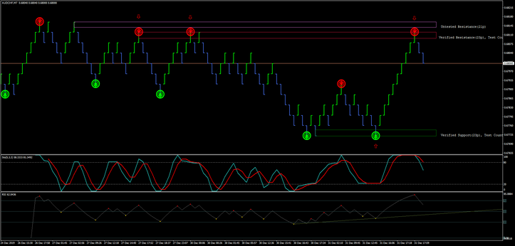 Super Channel Trading System with renko chart.