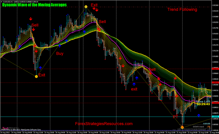 Forex Trading   easy-forex