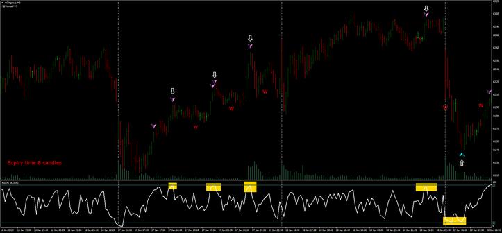 Binary options momentum trading