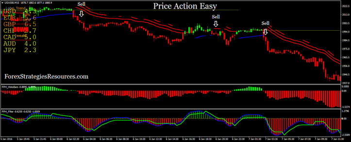 Price Action Easy