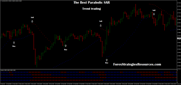 The best parabolic trend