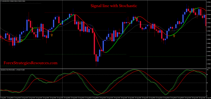 Signal line with Stochastic