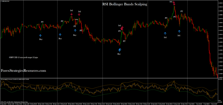 RSI Bollinger Bands Scalping System