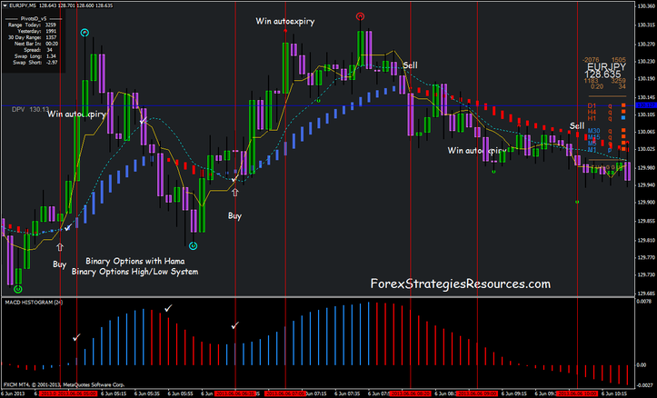 Scalping system for binary options