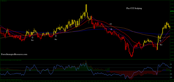 Pux CCI Scalping 1min time frame GBP/USD
