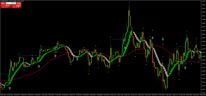 Pattern 1-2-3 High Low Scalping