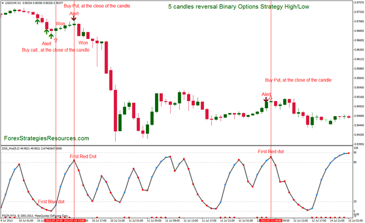 Binary options metatrader template