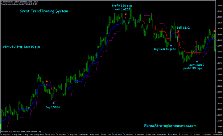 Great forex trading system