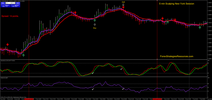 5 min Scalping New York Session - Forex Strategies - Forex Resources - Forex Trading-free forex ...
