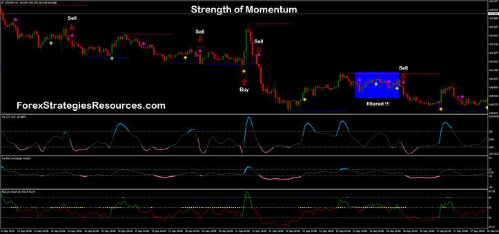 Strength of Momentum