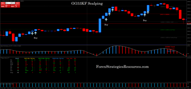 GG53KF Scalping in action on the DAX