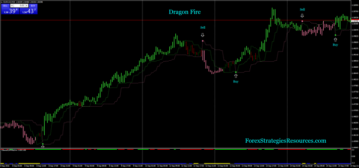 Dragon Fire Trading System