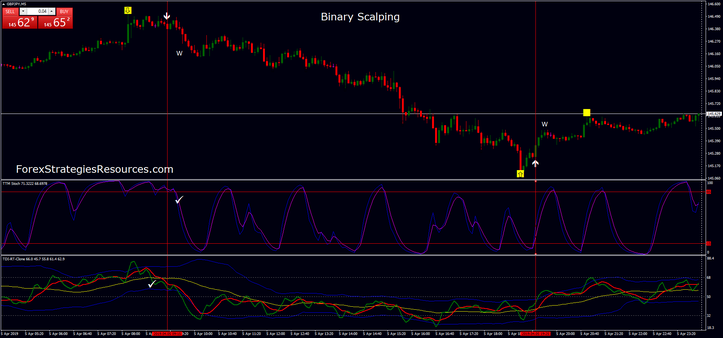 Binary Scalping Strategy