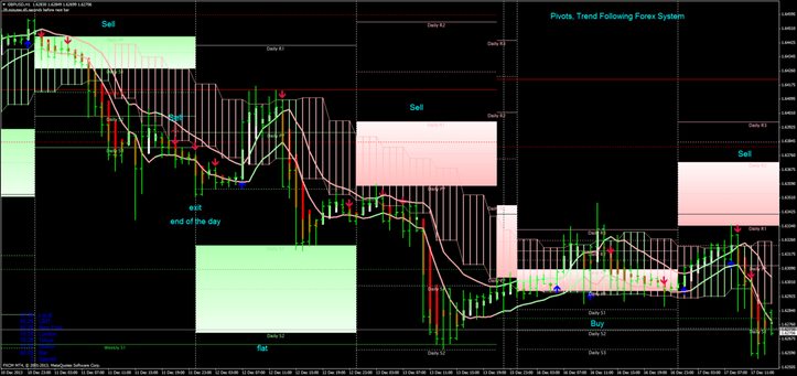 Pivots, Trend Following Forex System