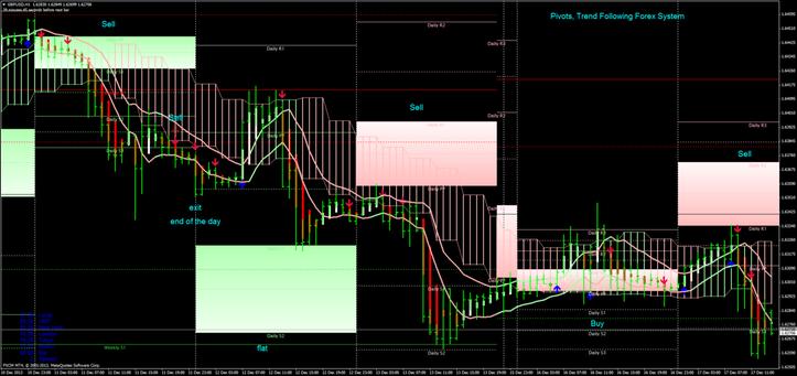 Forex Systems | Euro Pivot Trader