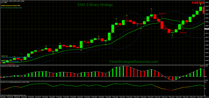EMA 3 Binary Strategy in action.