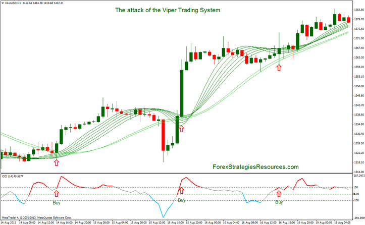 The attack of the Viper Trading System