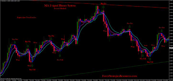 MA 2 signal Binary System second method for trading