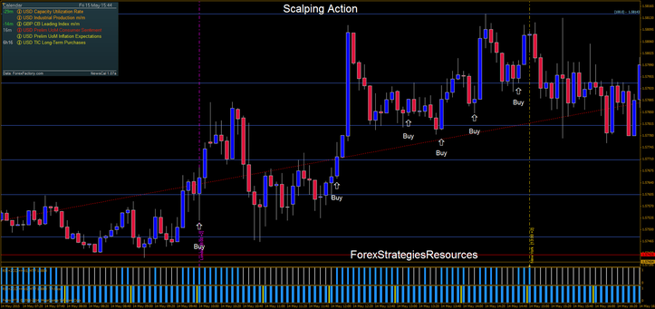 Scalping action