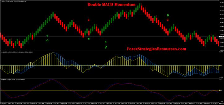 Double MACD Momentum (with renko chart)