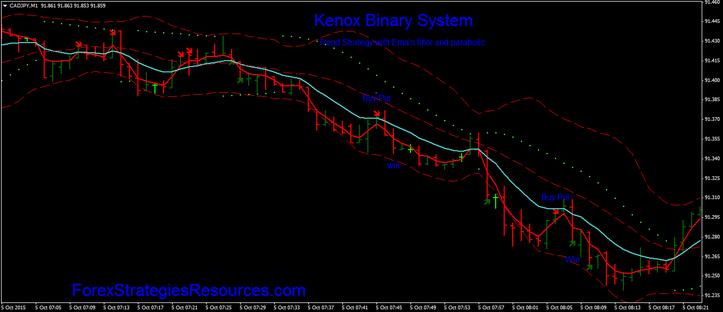 Kenox indicator