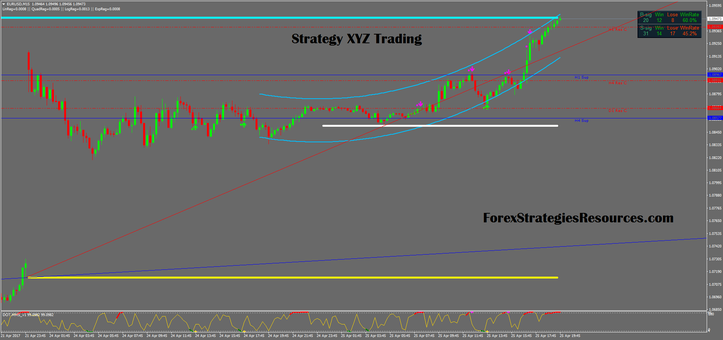 Strategy XYZ trading