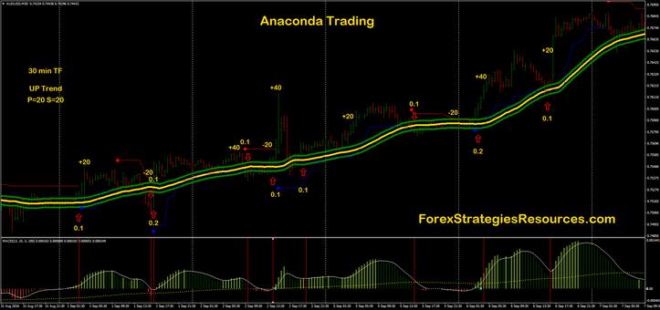 Anaconda trading