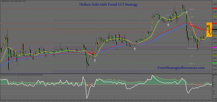 Heiken Ashi with Trend CCI Strategy