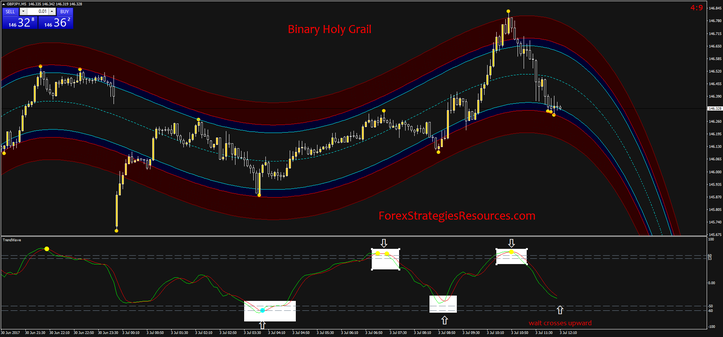 Holy grail binary options strategy