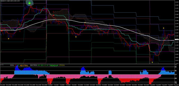 Trend reversal of Best Ichimoku