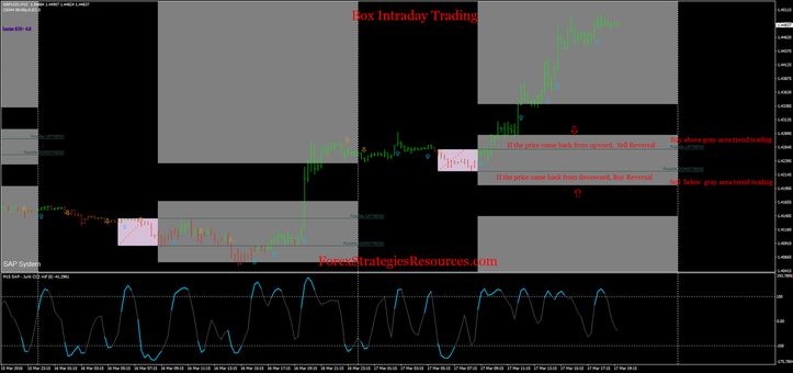 Box Intraday Trading