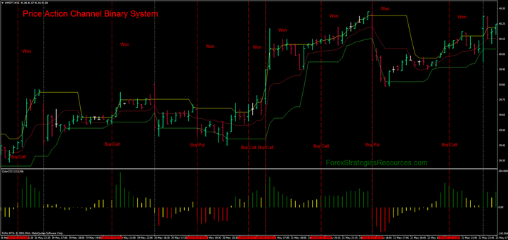 Price Action Channel Binary System with Microsoft 15 min time frame