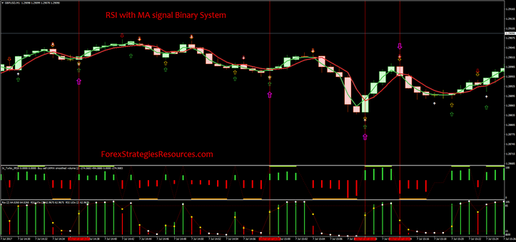 RSI with MA signal Binary System