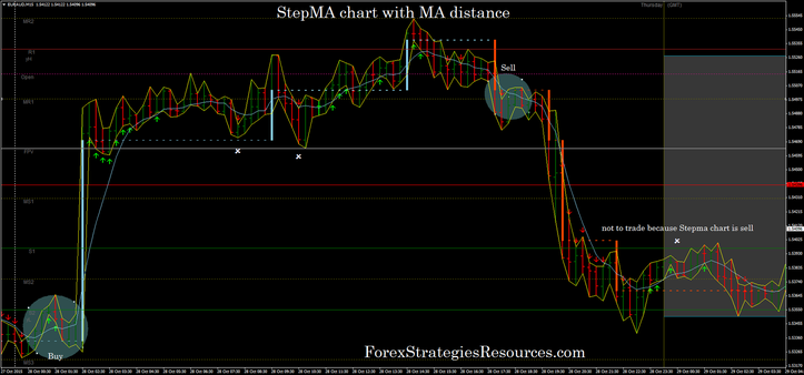 StepMA chart with MA distance from the price alert in action.