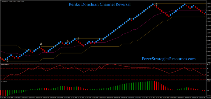 Renko Donchian Channel Reversal