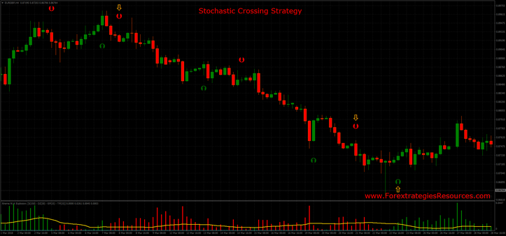 Stochastic Crossing Strategy